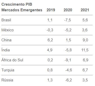 Seguro de Créditos - Mercados Emergentes
